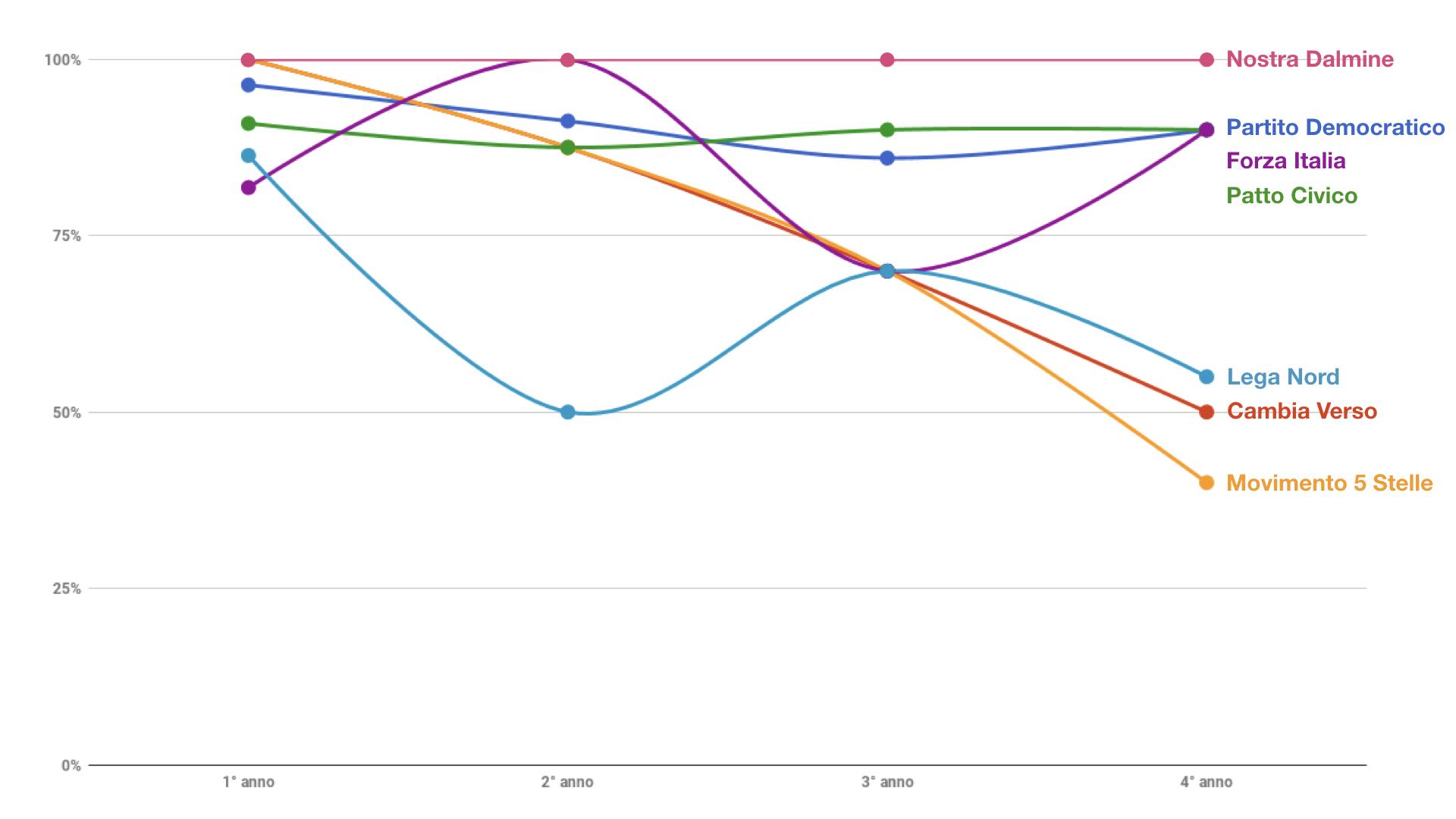 grafico delle presenze per anno
